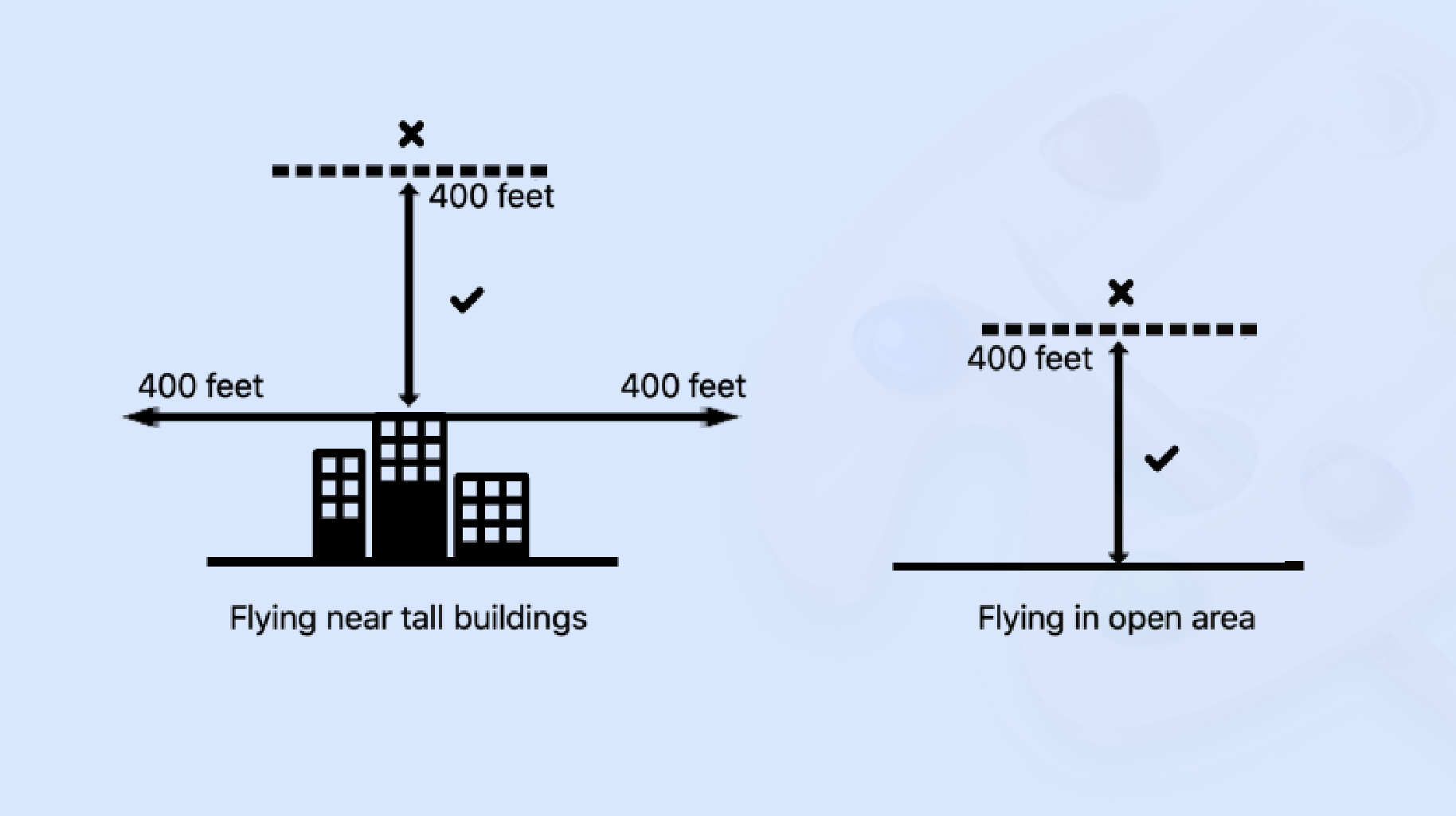 what happens if you fly a drone above 400 feet?