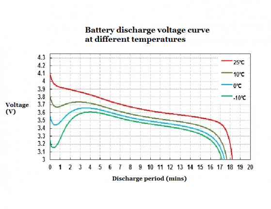 Battery-discharge-voltage-curve-at-different-temperatures