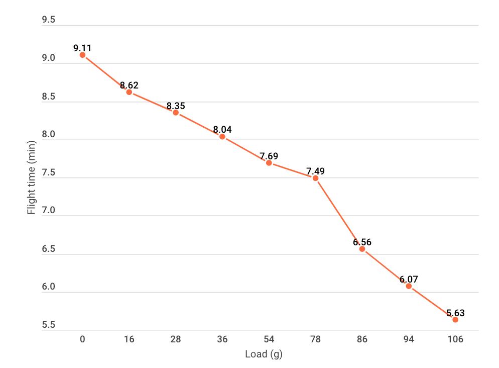 Flight time vs. Weight chart graph