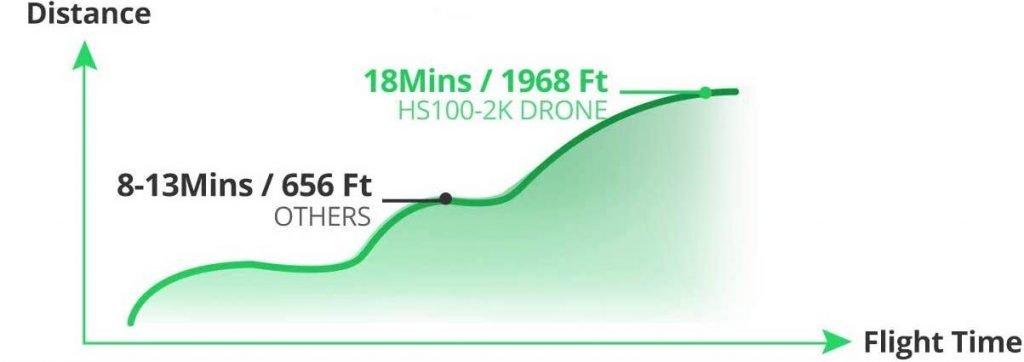 holy stone hs100 flight range