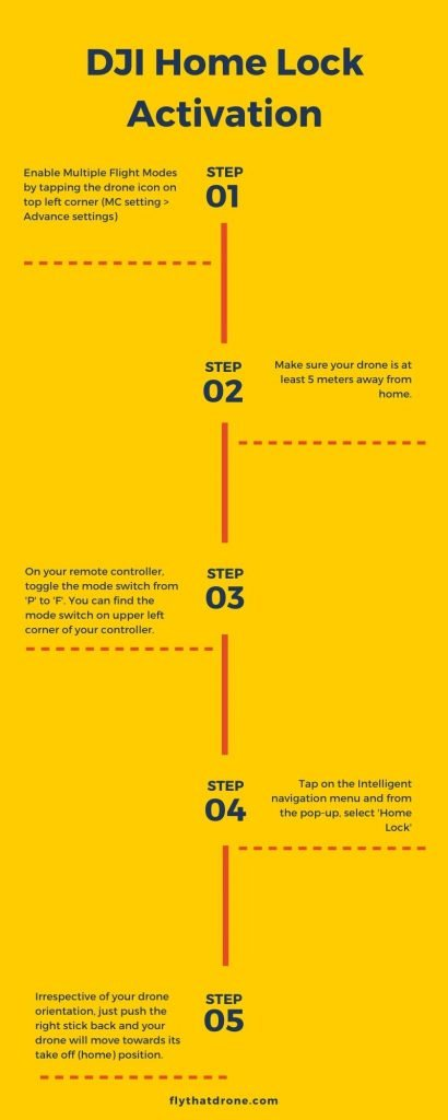 infographics steps to activate DJI drone home lock mode