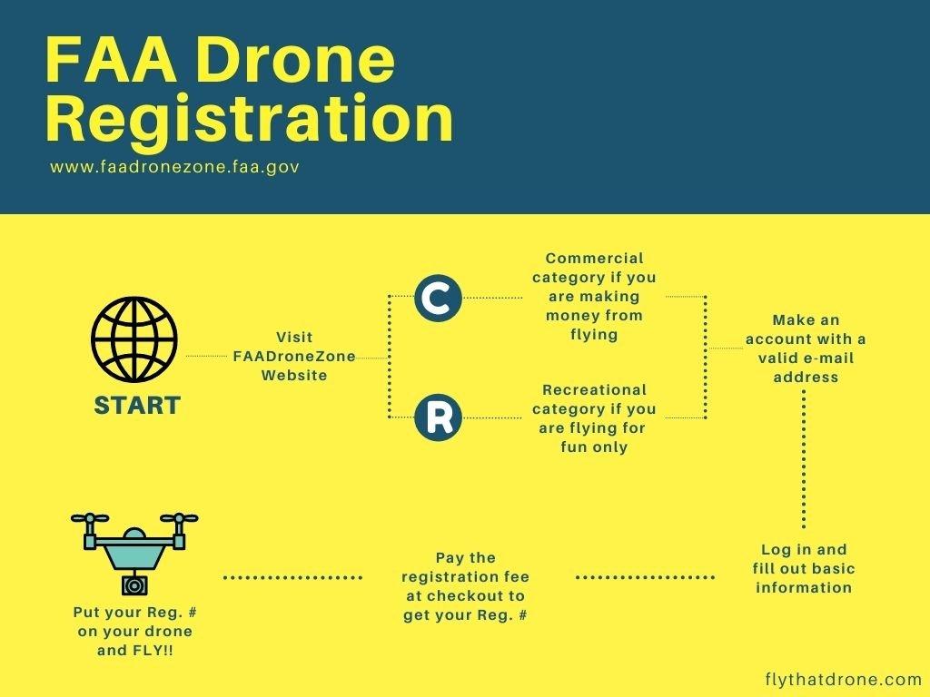 FAA Drone Registration Process Flow Chart